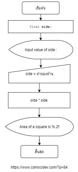 โค้ดภาษาซี การหาพื้นที่สี่เหลี่ยมจัตุรัส