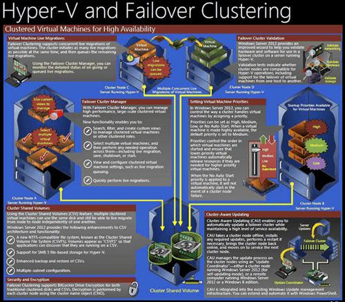 hyper v Windows Server 2012