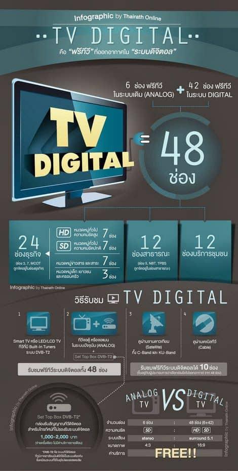 20 ข้อที่ควรรู้เกี่ยวกับ ทีวีดิจิตอล