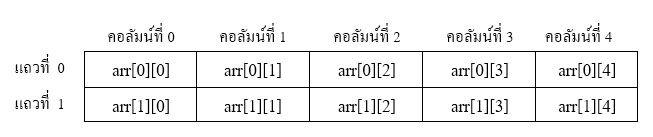 โค้ดภาษาซี การประกาศตัวแปรชุด (Array) ชนิดตัวเลขจำนวนเต็ม  2  มิติ