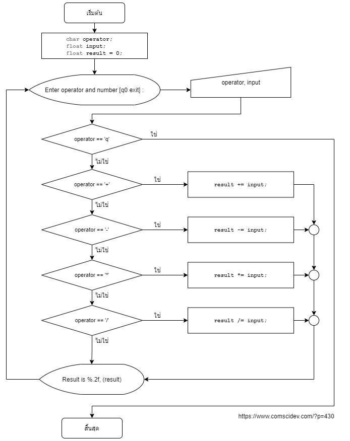 โค้ดภาษาซี เครื่องคิดเลข บวก ลบ คูณ หาร โดยใช้ Switch